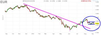 euro-10-septiembre-2010-510x179% - ¿  Y El euro ? decidiendo, gracias