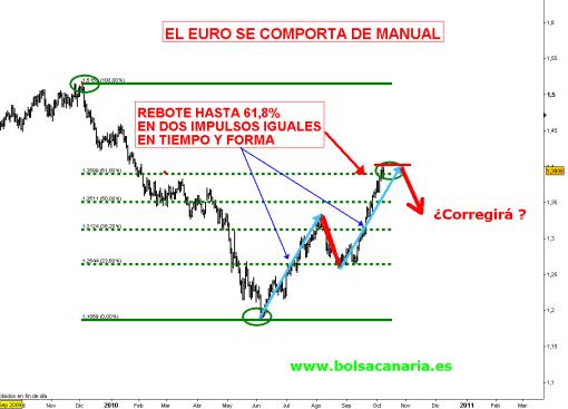 "EURO-11-OCTUBRE-2010-510x367% - El Euro ""de manual"""
