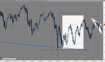 FUT-EUROSTOXX-JPRENDES-II-510x283% - Perspectiva técnica del mercado por  JPrendes