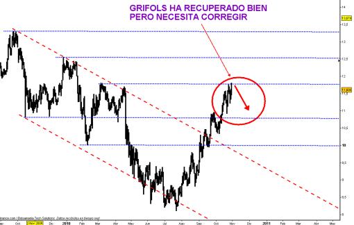 GRIFOLS-29-OCTUBRE-2009-510x324% - GRIFOLS esta recuperando niveles perdidos pero necesita corregir