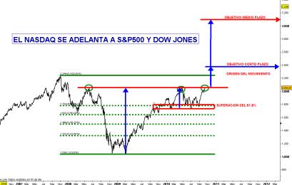 NASDAQ-15-OCTUBRE-2010-250x159% - GOOGLE pone patitas arriba al NASDAQ y es el primero en romper quedandose alcista a todos los plazos