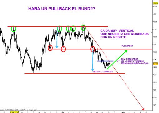 bund-25-octubre-2010-510x362% - Si el BUND hace un PULLBACK es que USA y EUROPA están en fuera de juego y el IBEX esta bien colocado