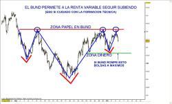 bund1-250x151% - EL BUND AUTORIZA A SUBIR A LA RENTA VARIABLE