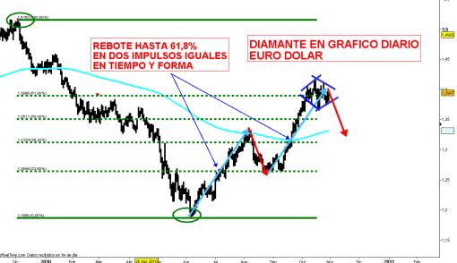 euro-29-octubre-2010-510x294% - EURO DOLAR: culmina segundo alcista toca 61,8% y se adiamanta