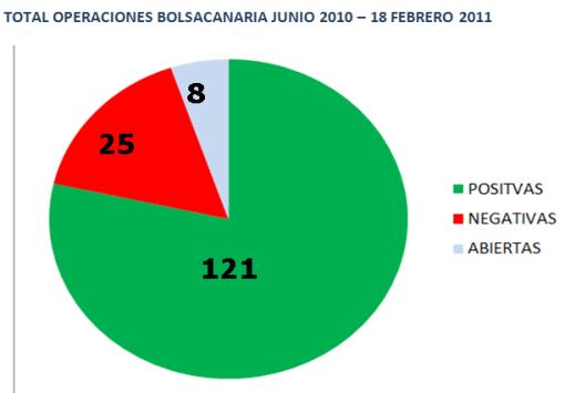 CARTERA-POR-NUMERO-DE-OPERACIONES-510x355% - Nuestra cartera de coaching financiero del área reservada por número de operaciones realizadas
