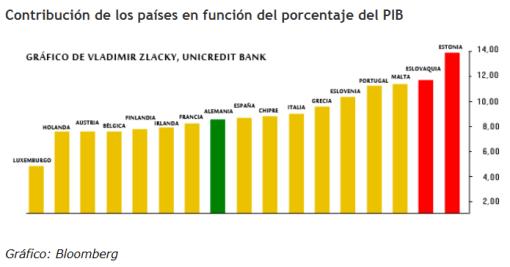 contribucion-al-fondo-por-pib-510x267% - La europa pobre y periférica es la que más aporta al plan de rescate europeo