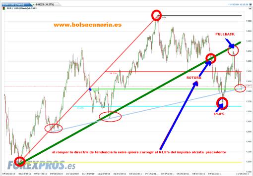 EURO-16-NOVIEMBRE-2011-510x356% - El Euro no puede perder los 1.34