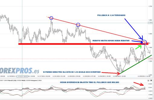 EURO-29-NOVIEMBRE-2011-510x330% - El Euro hace la misma pauta que la Renta Variable, PULLBACK y abajo.
