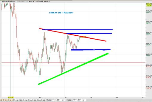 IBEX-5-MIN-LINEAS-DE-TRADING-510x343% - Ibex: lineas de trading en 5 minutos