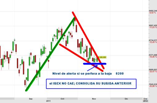 ibex-18-noviembre-consolidacion-2011-510x335% - Tampoco perdáis de vista esta estructura consolidativa del precio