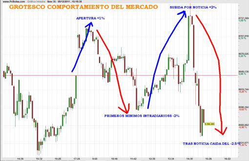 IBEX-8-DICIEMBRE-2011-510x330% - GROTESCO COMPORTAMIENTO DEL MERCADO HOY