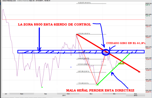 IBEX-DIARIO-21-diciembre-2011-510x327% - El Ibex no se puede parar ahora