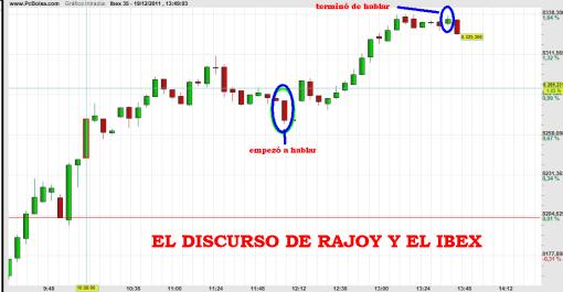 RAJOY-EL-IBEX-510x265% - El discurso de Rajoy y su lectura por el IBEX