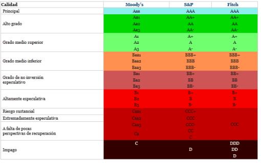 escala-de-rating-510x320% - Datosmacro.com