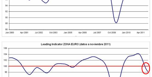 LEADING-INDICATOR-JORGE-ALARCON-510x518% - Jorge Alarcón de Ferrerinvest