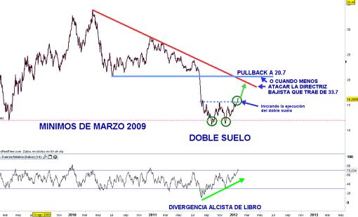 arcelor-mittal-20-enero-2012-510x309% - Le subimos precio objetivo a Arcelor Mittal a 20.7 euros