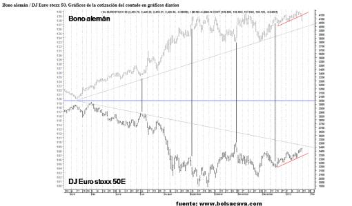 bono-versus-euro-stoxx-50-por-bolsacava-510x299% - Bund versus Euro Stoxx