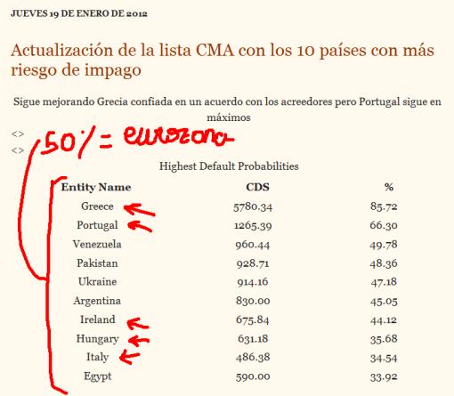 cma3-510x445% - Paises con mayor riesgo de entrar en Default a 19/01/2012 (droblo.com)