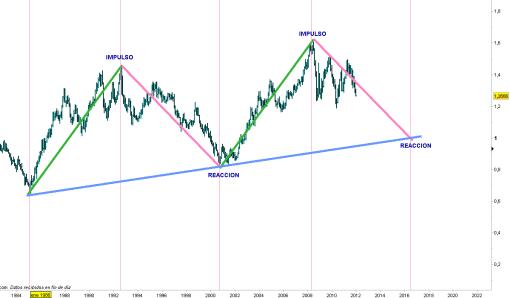 euro-17-enero-2012-510x298% - La impresionante simetría del EURO/DOLAR a largo plazo
