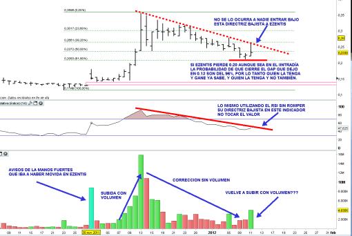 """ezentis-11-enero-2012-510x342% - EZENTIS, aún no ha dado señal de re-entrada pero apareció volumen en la subida """"otra vez"""""""