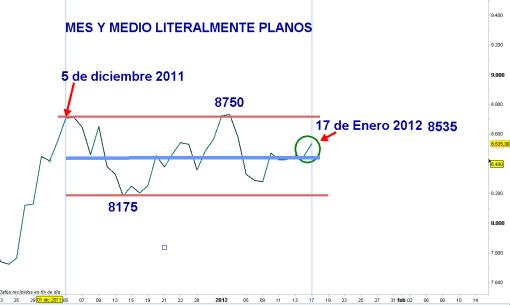 ibex-18-enero-lateralidad-2012-510x305% - Ibex-35: Brutal y absolutamente plano , mes y medio catatónico