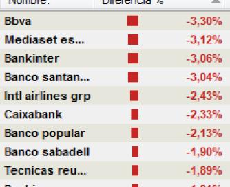 ibex-tr% - Ibex ahora mismo : 7 bancos entre los 10 valores que más pierden hoy