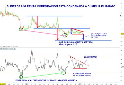 renta-corporacion-19-enero-2012-510x351% - RENTA CORPORACIÓN, mientras no recupere 1.23 objetivo 0.65