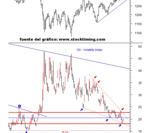stocktiming4-510x569% - La volatilidad se acuña y puede abrir la puerta de los osos