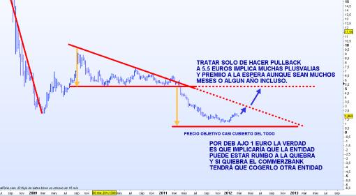 COMMERZBANK-2-27-FEBRERO-2012-510x281% - ¿Quien quiere jugarsela a Commerzbank?