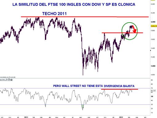 FTSE-100-14-FEBRERO-510x383% - FTSE 100 es un índice CLONICO, es una sucursal de Wall Street en Europa pero tiene un fallo