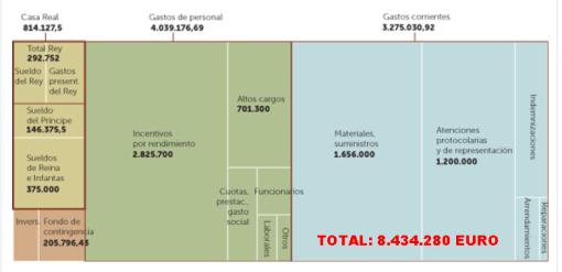 PRESUPUESTO-CASA-REAL-510x247% - Presupuesto de la casa real