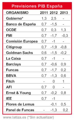 PROYECCIONES-DE-PIB-PARA-ESPANA% - Proyecciones de PIB para España por distintas fuentes