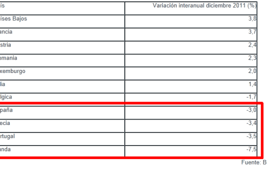 Pises-de-la-eurozona-que-mas-aumenta-el-crEdito-510x299% - Invertia.com: paises Eurozona donde más aumenta el crédito a empresas