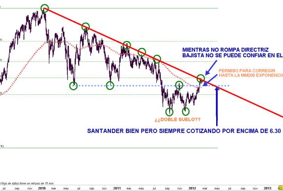 SANTANDER-13FEBRERO-2012-510x292% - Santander buena subida pero ya esta en la directriz bajista principal sin haber corregido nada desde 5.30