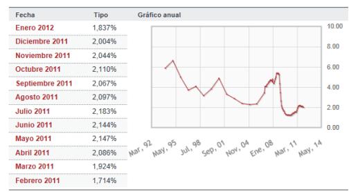 euribor-ultimo-aNo-510x278% - Evolución del Euribor último año