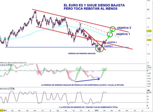 euro-9-febrero-2012-510x373% - El euro es y sigue siendo bajista, pero por el momento rebota