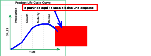 fase-de-una-empresa-510x189% - Opinión Bolsacanaria salida a Bolsa de FACEBOOK