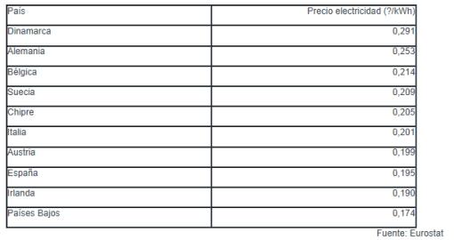 los-recibos-de-luz-mas-caros-en-europa-510x270% - Invertia.com : rankings de recibos de luz por costo