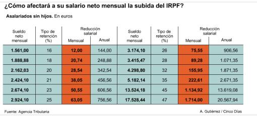 tabla-irpf-510x231% - CINCODIAS.COM: Como te afectará a tu salario neto la subida del IRPF: