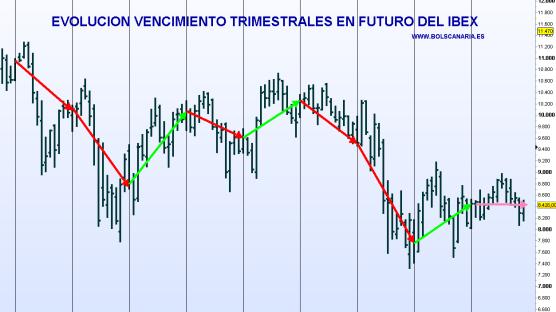EVOLUCION-VENCIMIENTO-TRIMESTRALES-IBEX-510x322% - Evolución de los vencimientos trimestrales del futuro del IBEX desde finales 2009