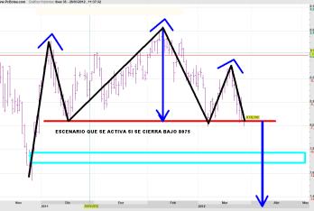 IBEX-AHORA-MISMO-2-250x159% - Webinar 28 Marzo 2012