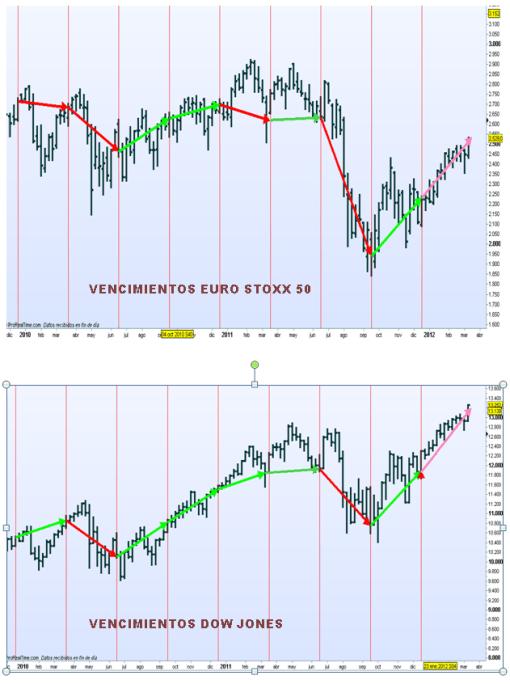 VENCIMENTOS-EURO-STOXX-Y-DOW-JONES-510x684% - Vencimientos trimestrales Euro Stoxx 50 y Dow Jones