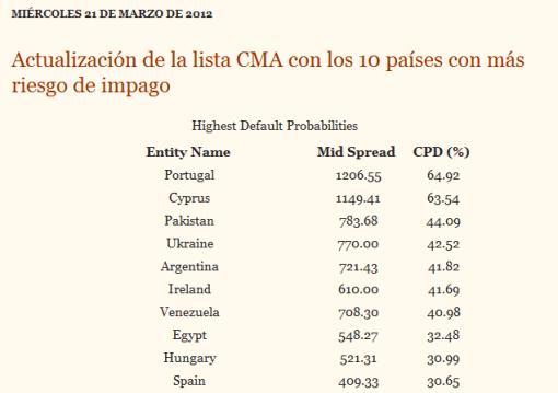 cma2-510x359% - Droblo.com: ultimo ranking CMA