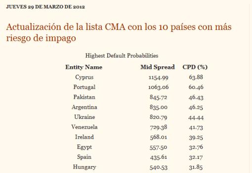 cma4-510x352% - España a nada de ponerse en el 7º lugar en el ranking de paises con mayor riesgo de Default