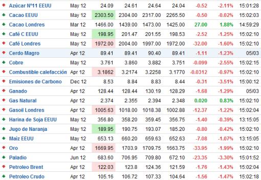 commodities-tiempo-real-510x544% - Commodities tiempo real (gentileza de Forexpros.com)