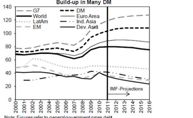 deuda-publica-mundial-510x394% - Deuda Pública en porcentaje de PIB 2000-2011 y proyección hasta 2016