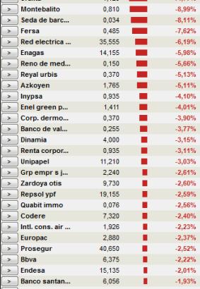 empresas-que-pierden-en-TR-mas-del-doble-que-el-IBEX-250x412% - Ibex pierde 0.75% ¿cuantas empresas ganan y pierden más  del 1.5%?