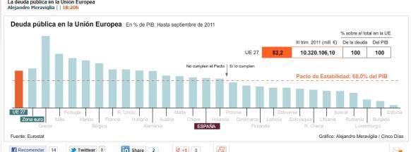 pacto-de-estabilidad-510x216% - Deuda Pública Europea sobre PIB en gráfico