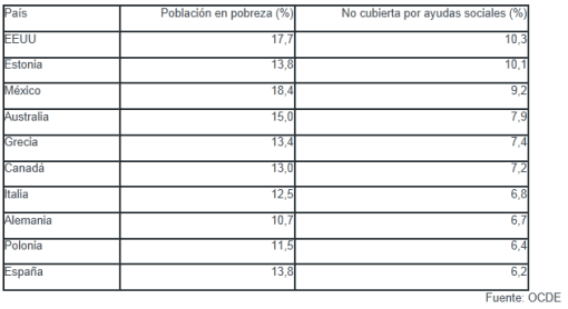 paises-con-mas-pobreza-real-510x278% - Invertia.com: países con mas población en situación de pobreza real