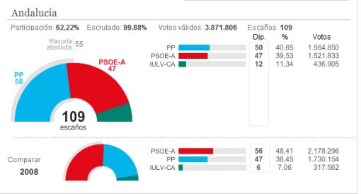 resultados-andaluzas-510x274% - Arenas fracasó en Andalucía y Cascos en Asturias